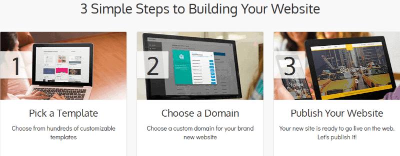 SiteBuilder-The Most Popular Website Builders