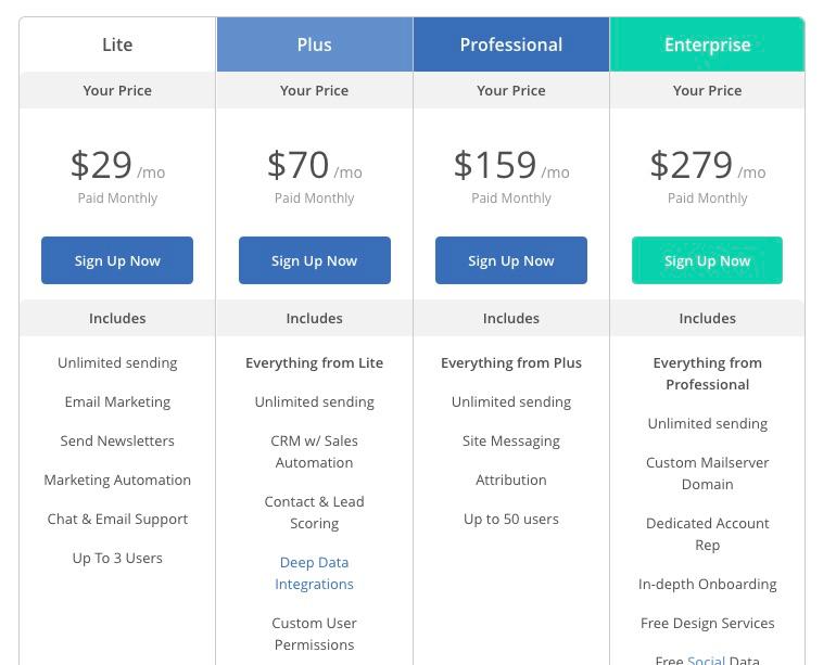 ConvertKit vs ActiveCampaign: Which Should Bloggers Choose